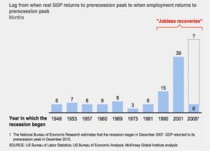 Arbeitsplatzverluste in einer Wirtschaftskrise