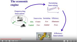 Kapital wird vorwiegend in einer Art von Innovation eingesetzt